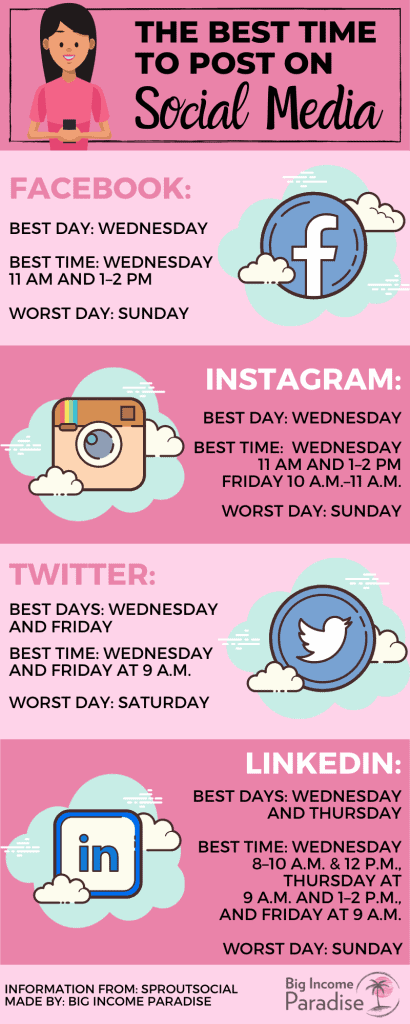Social Media icons and the best time to post on Social Media