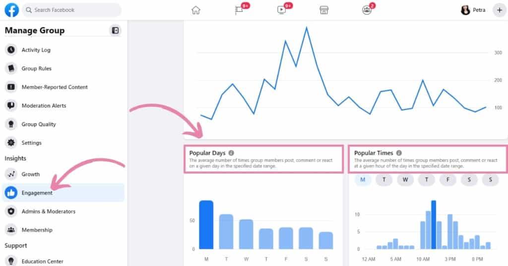 Facebook group engagement analytics